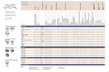 Alfa Laval Manway Selection Guide